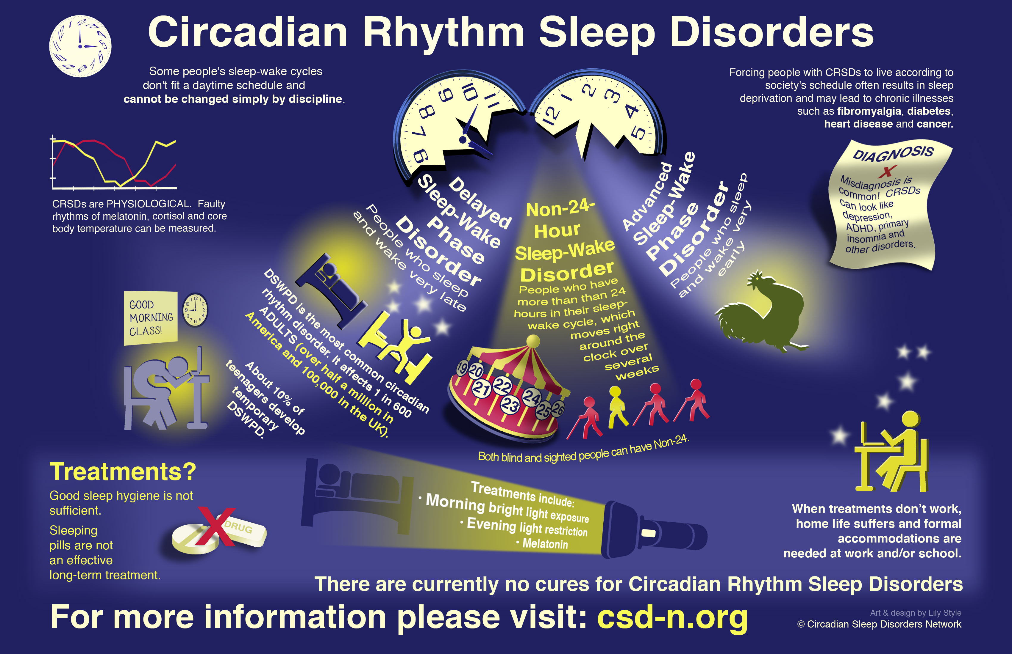 Deep Sleep Disorder