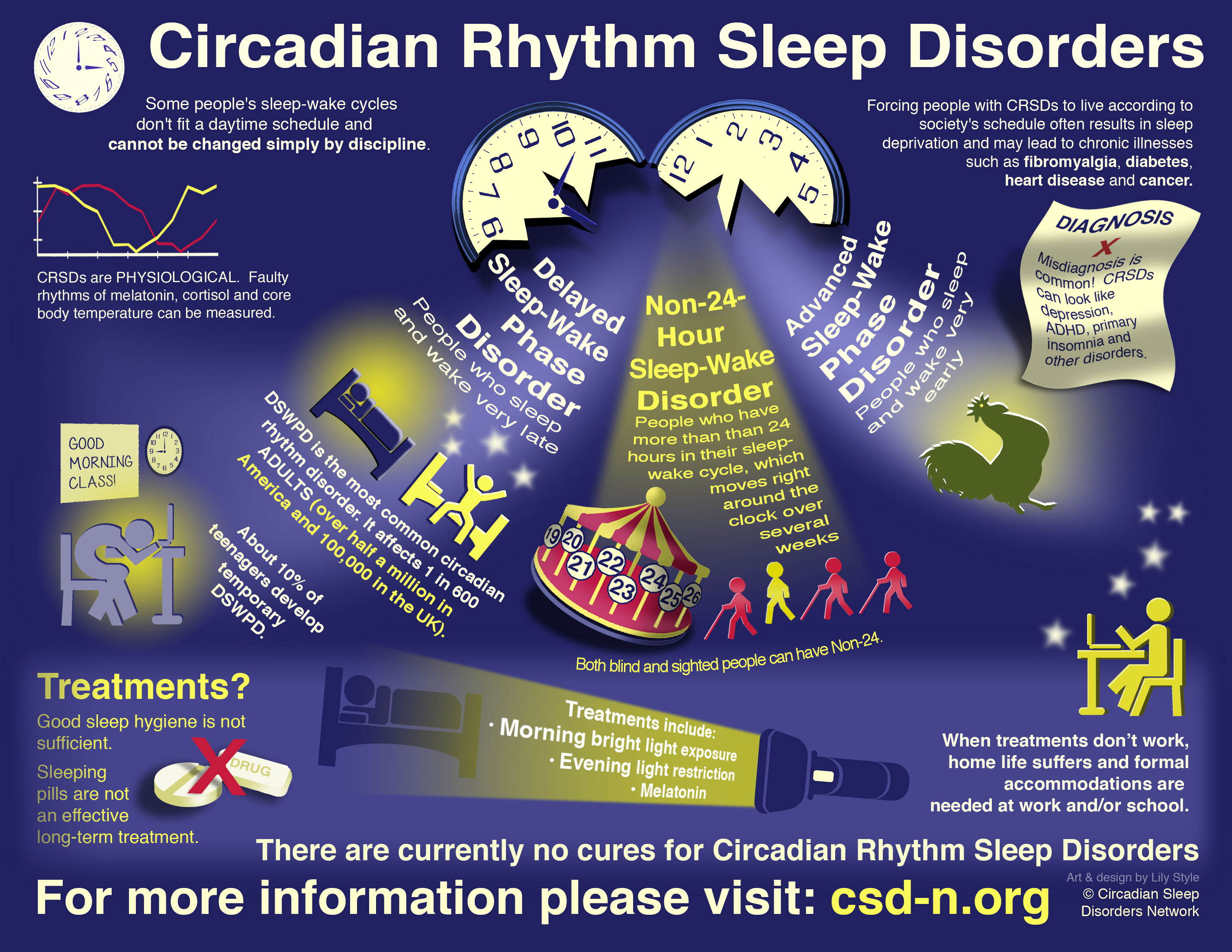 Circadian Sleep Disorders Network