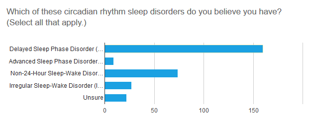 bar chart: which circadian disorder